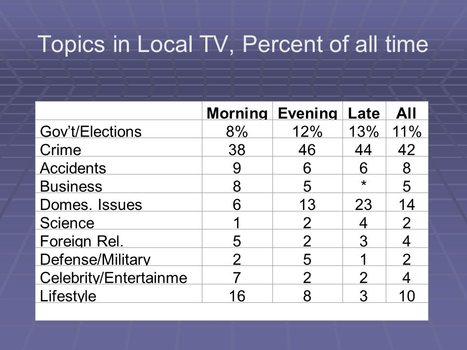 Topics in Local TV, Percent of all time MorningEveningLateAll Govt/Elections8%12%13%11% Crime38464442 Accidents9668 Business85*5 Domes. Issues6132314