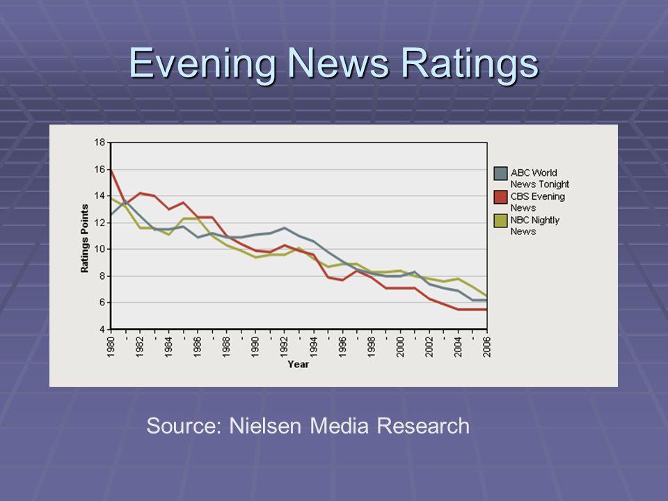 Sources of Information 62%Local TV News 62%Local TV News 50%Cable TV News 50%Cable TV News 49%National TV News 49%National TV News 38% Newspapers 38% Newspapers 31%Internet 31%Internet 30%Radio 30%Radio Rasmussen Poll Conducted August 3-4, 2008 Rasmussen Poll Conducted August 3-4, 2008 http://www.rasmussenreports.com/public_content/politics/pt_survey_toplines/august_2008/toplines_ne ws_sources_august_3_4_2008