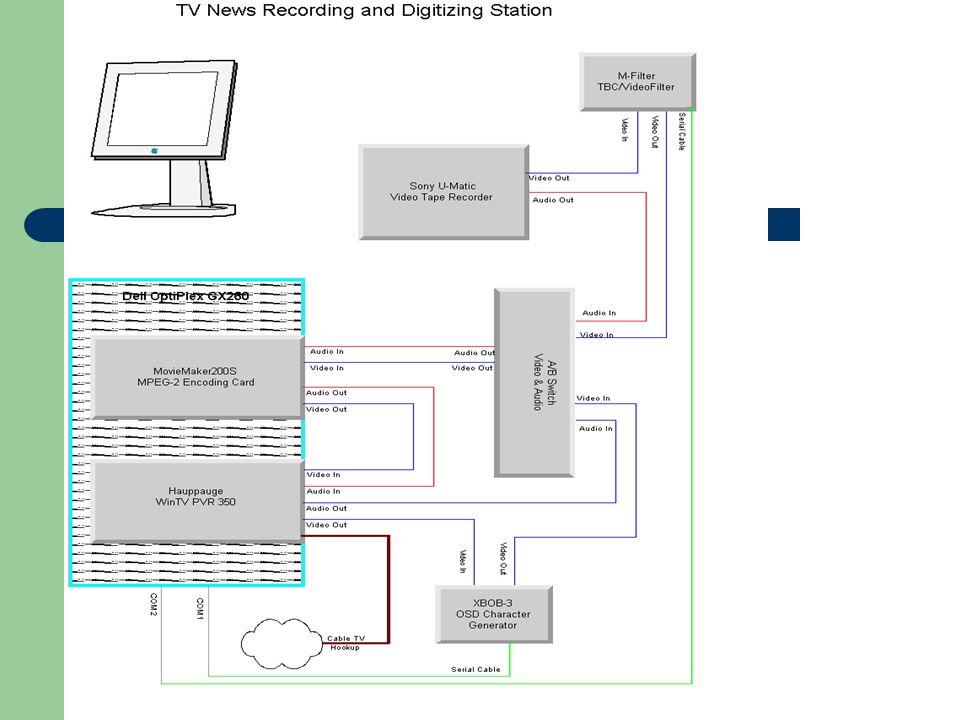 Digitizing Workstation