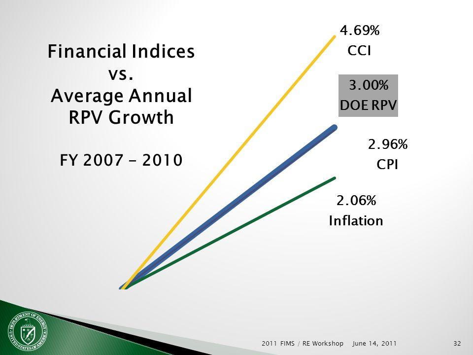 June 14, 2011 2011 FIMS / RE Workshop32 Financial Indices vs.