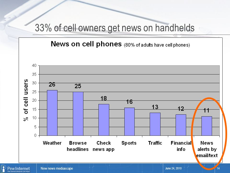 New news mediascape June 24, 201014 33% of cell owners get news on handhelds