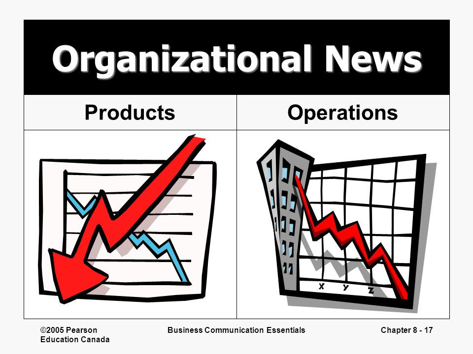 ©2005 Pearson Education Canada Business Communication EssentialsChapter 8 - 17 Organizational News OperationsProducts