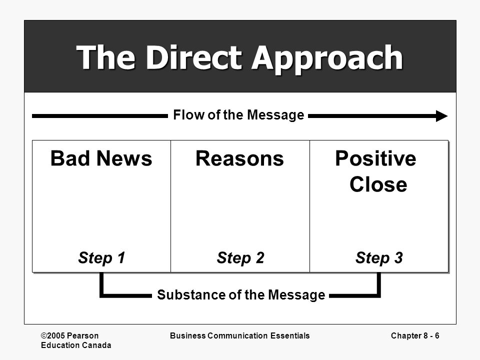 ©2005 Pearson Education Canada Business Communication EssentialsChapter 8 - 6 The Direct Approach Bad News Step 1 Bad News Step 1 Reasons Step 2 Reaso