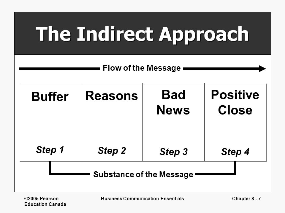 ©2005 Pearson Education Canada Business Communication EssentialsChapter 8 - 7 The Indirect Approach Buffer Step 1 Buffer Step 1 Reasons Step 2 Reasons