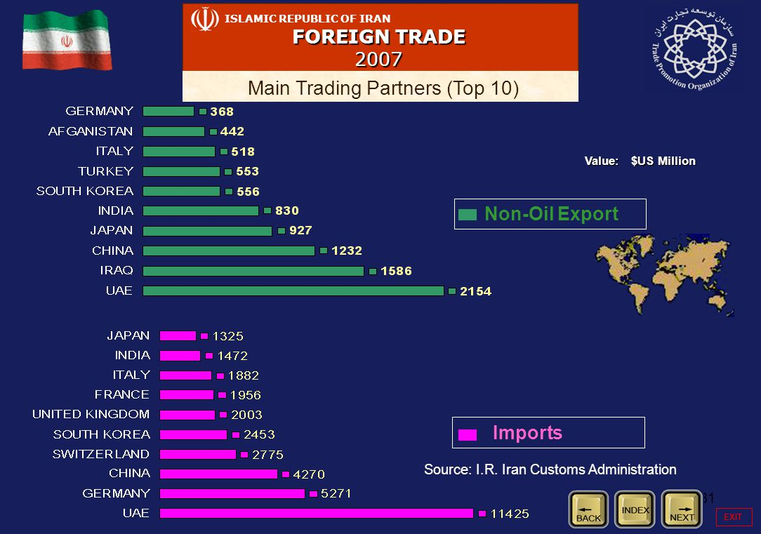 31 ISLAMIC REPUBLIC OF IRAN FOREIGN TRADE 2007 Main Trading Partners (Top 10) Non-Oil Export Value: $US Million Imports Source: I.R. Iran Customs Admi