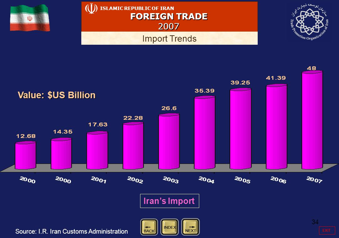 34 ISLAMIC REPUBLIC OF IRAN FOREIGN TRADE 2007 Import Trends Value: $US Billion Irans Import Source: I.R. Iran Customs Administration EXIT