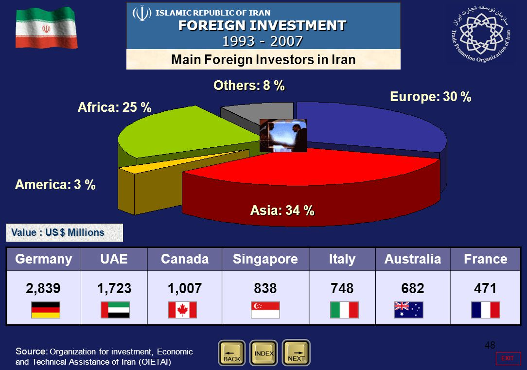 48 ISLAMIC REPUBLIC OF IRAN FOREIGN INVESTMENT 1993 - 2007 Main Foreign Investors in Iran GermanyUAECanadaSingaporeItalyAustraliaFrance 2,8391,7231,00