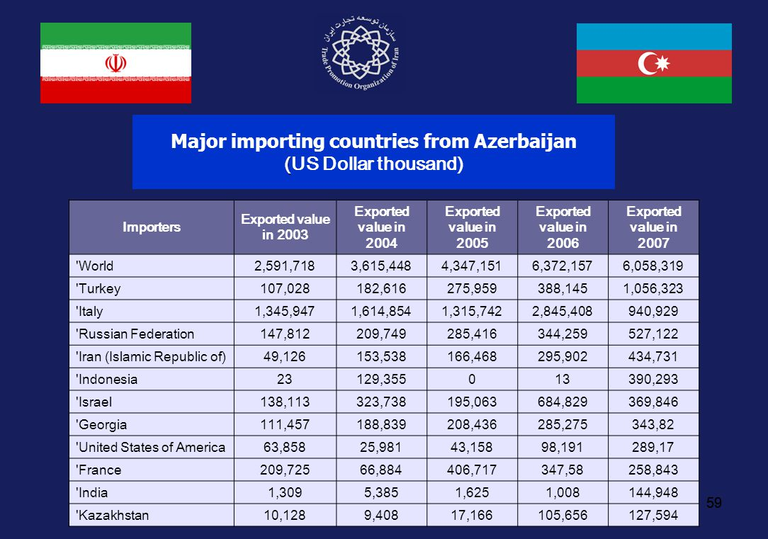 59 ( Major importing countries from Azerbaijan (US Dollar thousand) Importers Exported value in 2003 Exported value in 2004 Exported value in 2005 Exp