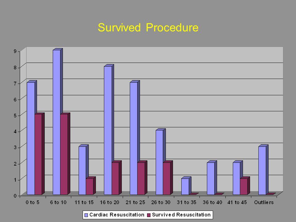 Survived Procedure