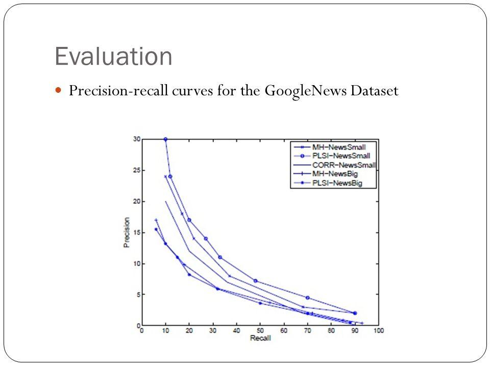 Evaluation Precision-recall curves for the GoogleNews Dataset