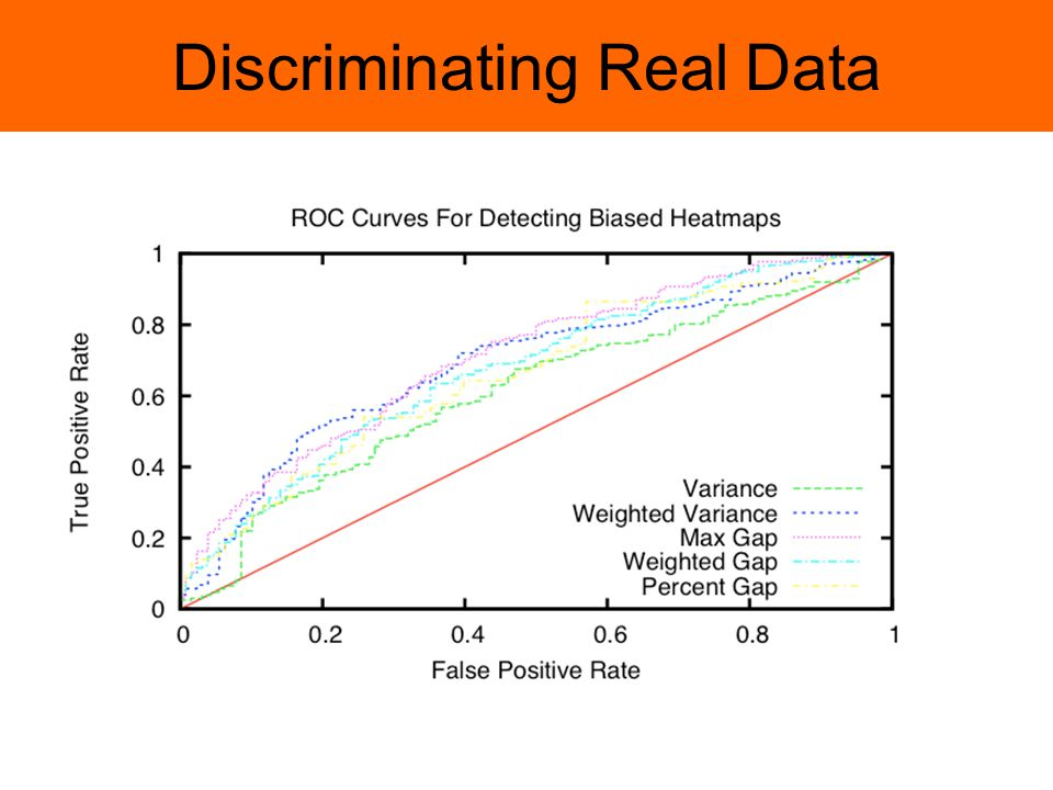 Discriminating Real Data