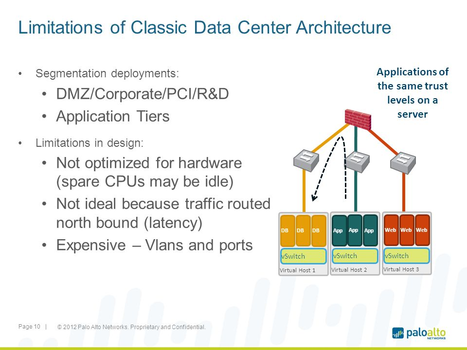 What Does virtualized Data Centers Look Like Segmentation deployments: DMZ/Corporate/PCI/R&D Application Tiers Limitations in design: Not optimized for hardware (spare CPUs may be idle) Not ideal because traffic routed north bound (latency) Expensive – Vlans and ports Limitations of Classic Data Center Architecture Virtual Host 1 DB vSwitch DB Virtual Host 2 App vSwitch App Virtual Host 3 Web vSwitch Web Applications of the same trust levels on a server © 2012 Palo Alto Networks.
