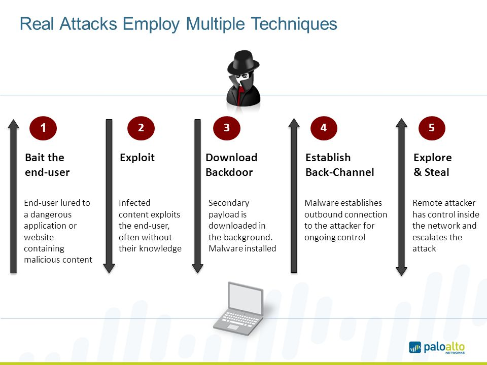 Real Attacks Employ Multiple Techniques Bait the end-user 1 End-user lured to a dangerous application or website containing malicious content Exploit