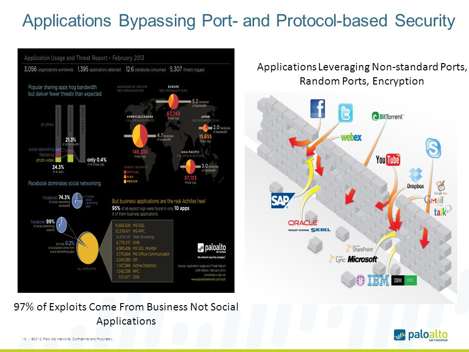 Applications Bypassing Port- and Protocol-based Security 16 | ©2012, Palo Alto Networks. Confidential and Proprietary. 97% of Exploits Come From Busin