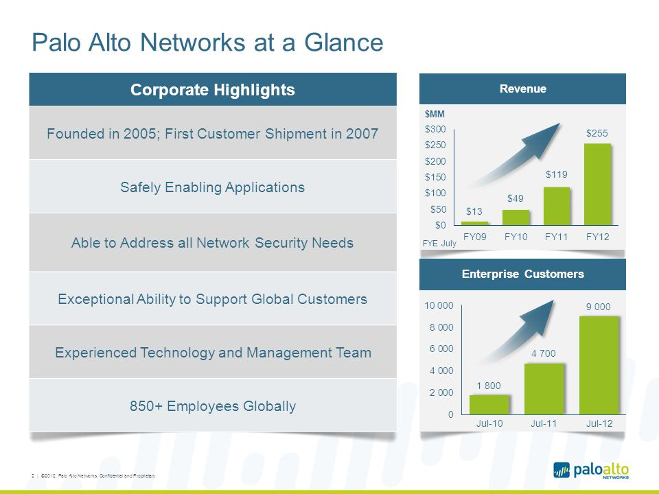 Palo Alto Networks at a Glance Corporate Highlights Founded in 2005; First Customer Shipment in 2007 Safely Enabling Applications Able to Address all