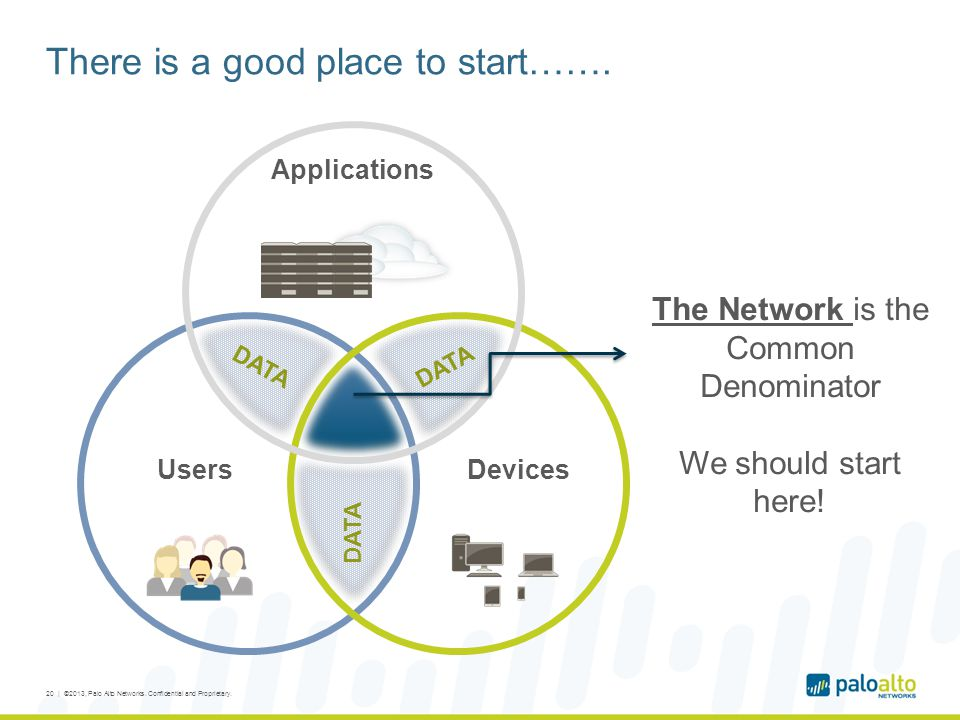 There is a good place to start…….20 | ©2013, Palo Alto Networks.