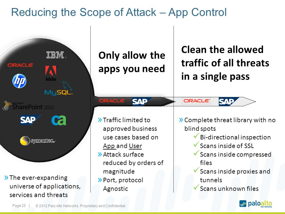 Reducing the Scope of Attack – App Control » The ever-expanding universe of applications, services and threats » Traffic limited to approved business
