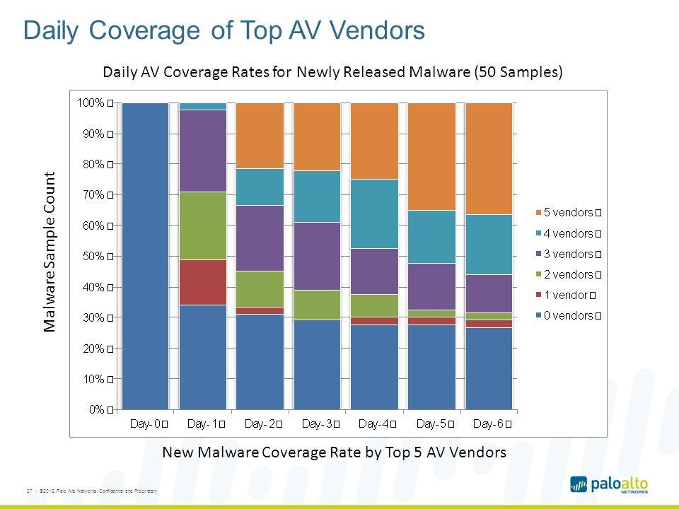 Daily Coverage of Top AV Vendors Malware Sample Count New Malware Coverage Rate by Top 5 AV Vendors 27 | ©2012, Palo Alto Networks.