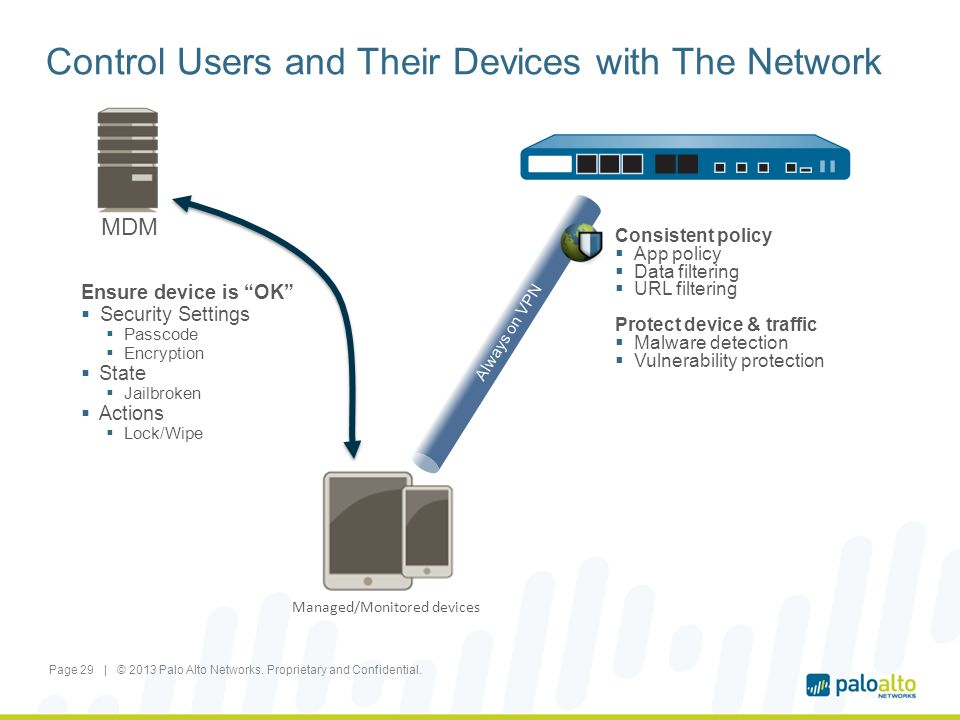 Control Users and Their Devices with The Network Page 29 | © 2013 Palo Alto Networks. Proprietary and Confidential. Consistent policy App policy Data