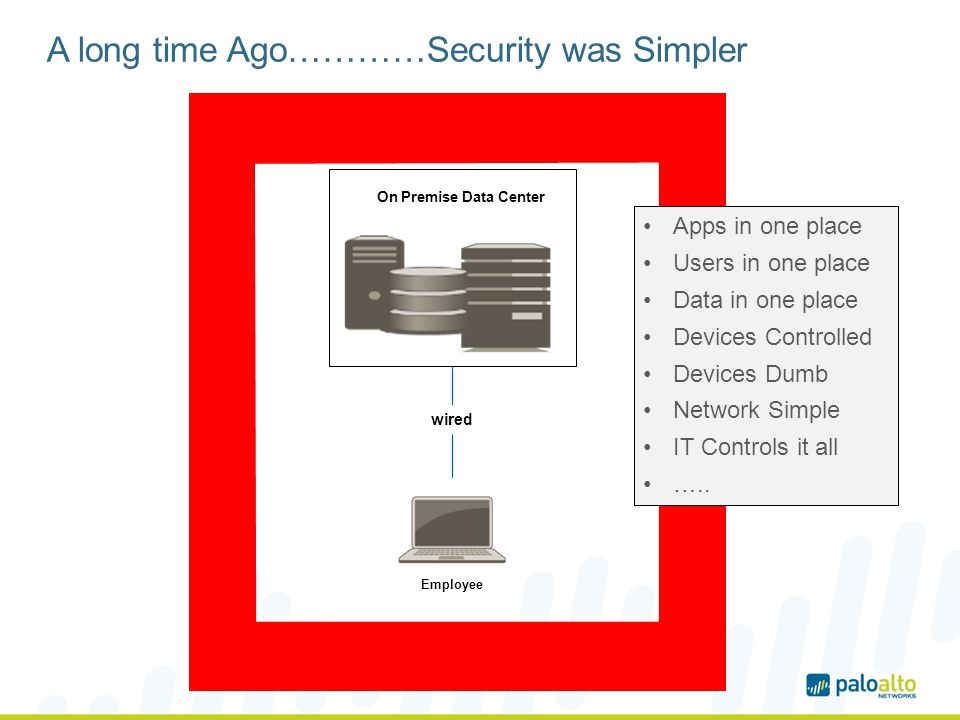 A long time Ago…………Security was Simpler wired Employee On Premise Data Center Apps in one place Users in one place Data in one place Devices Controlled Devices Dumb Network Simple IT Controls it all …..