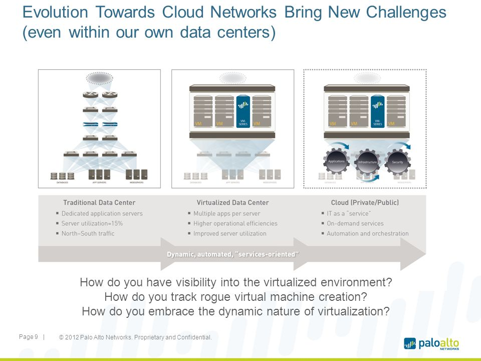 Evolution Towards Cloud Networks Bring New Challenges (even within our own data centers) © 2012 Palo Alto Networks. Proprietary and Confidential. Page