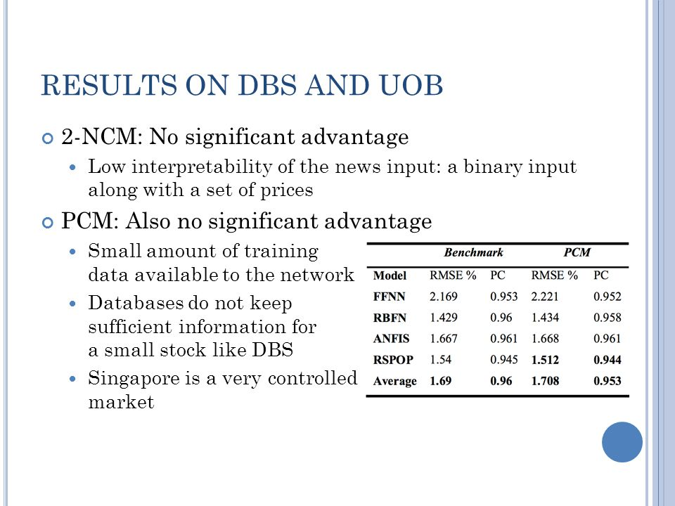 RESULTS ON DBS AND UOB 2-NCM: No significant advantage Low interpretability of the news input: a binary input along with a set of prices PCM: Also no significant advantage Small amount of training data available to the network Databases do not keep sufficient information for a small stock like DBS Singapore is a very controlled market