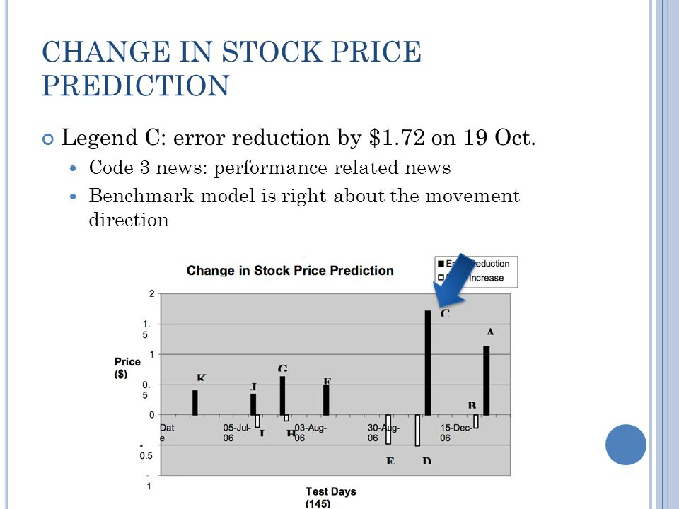 CHANGE IN STOCK PRICE PREDICTION Legend C: error reduction by $1.72 on 19 Oct.