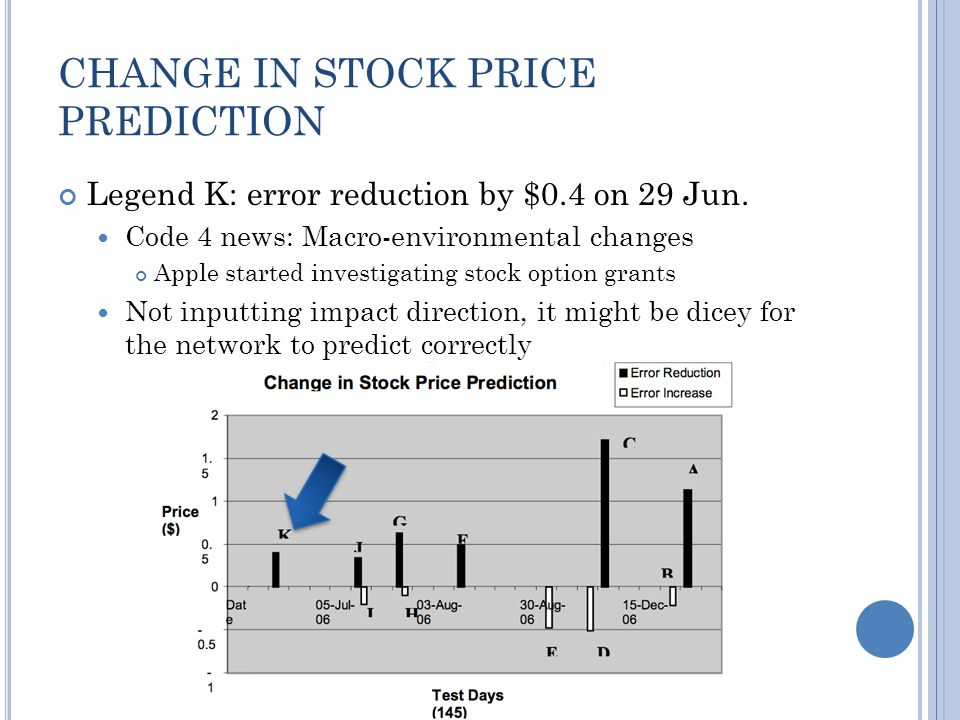 CHANGE IN STOCK PRICE PREDICTION Legend K: error reduction by $0.4 on 29 Jun.