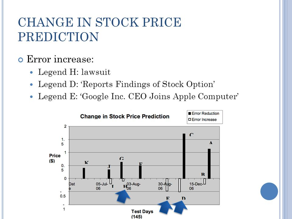 CHANGE IN STOCK PRICE PREDICTION Error increase: Legend H: lawsuit Legend D: Reports Findings of Stock Option Legend E: Google Inc.