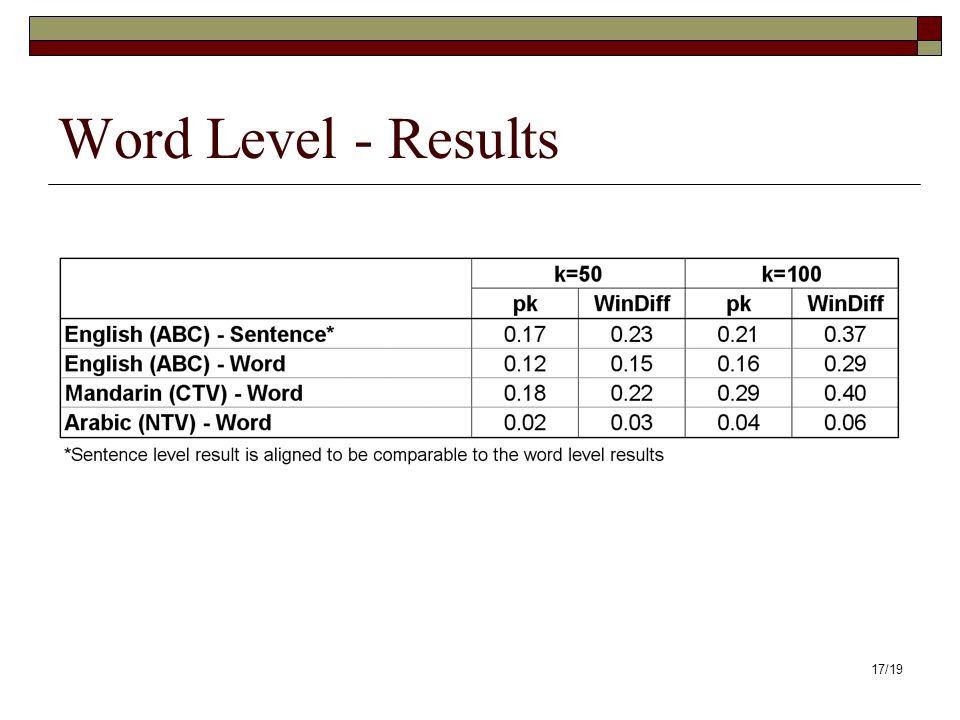 17/19 Word Level - Results
