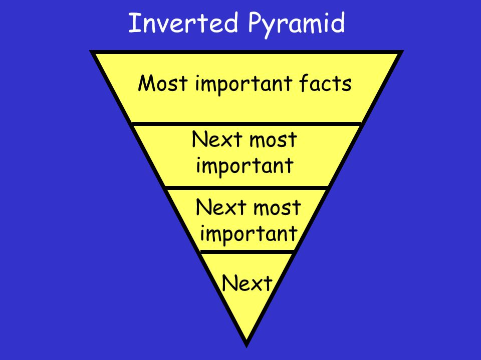 Inverted Pyramid Most important facts Next most important Next