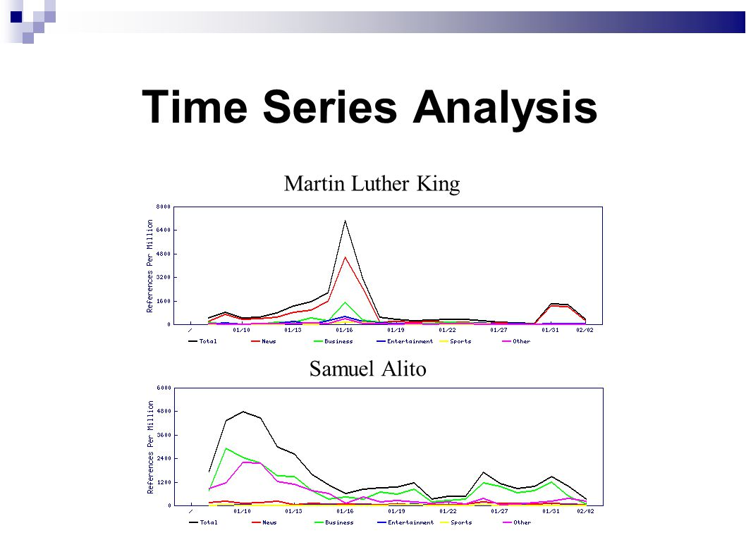 Time Series Analysis Martin Luther King Samuel Alito