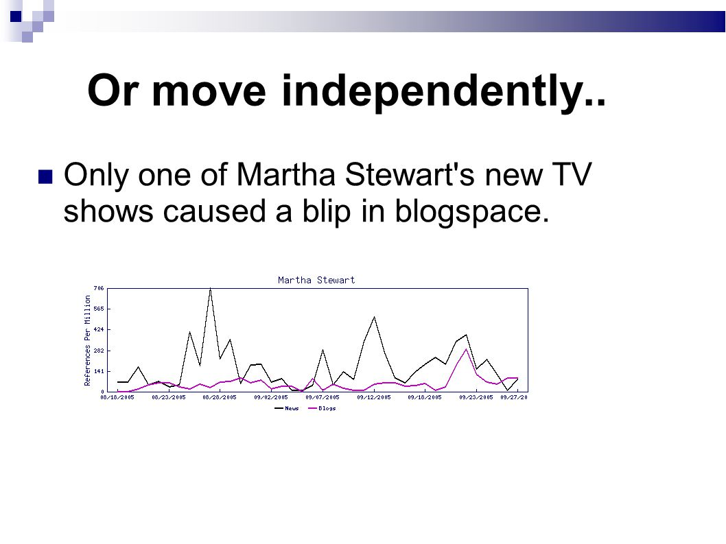Or move independently.. Only one of Martha Stewart s new TV shows caused a blip in blogspace.