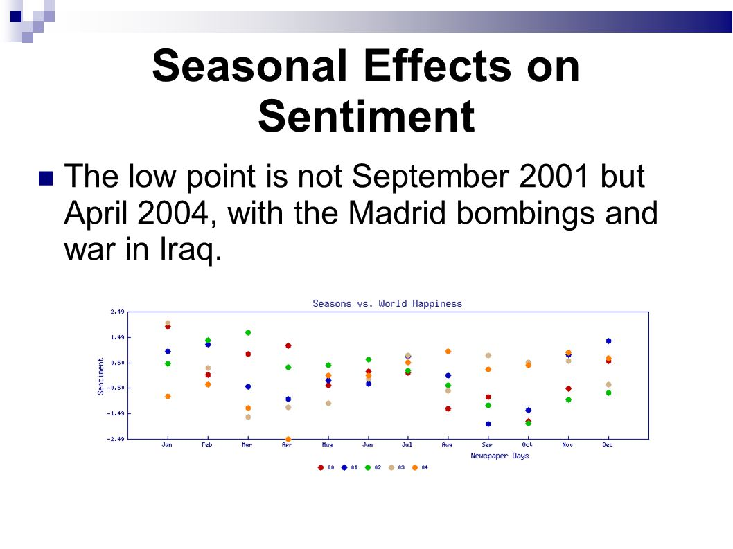 Seasonal Effects on Sentiment The low point is not September 2001 but April 2004, with the Madrid bombings and war in Iraq.
