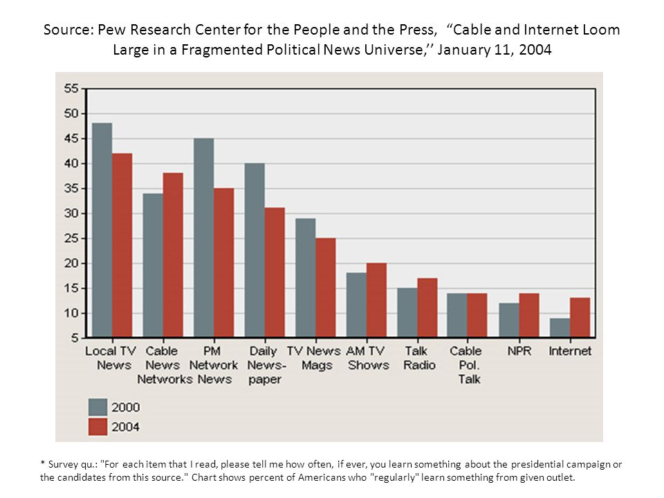 Source: Pew Research Center for the People and the Press, Cable and Internet Loom Large in a Fragmented Political News Universe, January 11, 2004 * Su
