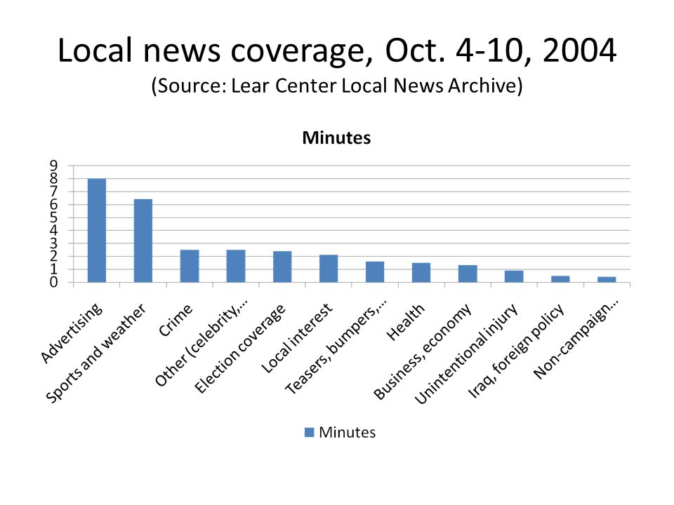Local news coverage, Oct. 4-10, 2004 (Source: Lear Center Local News Archive)