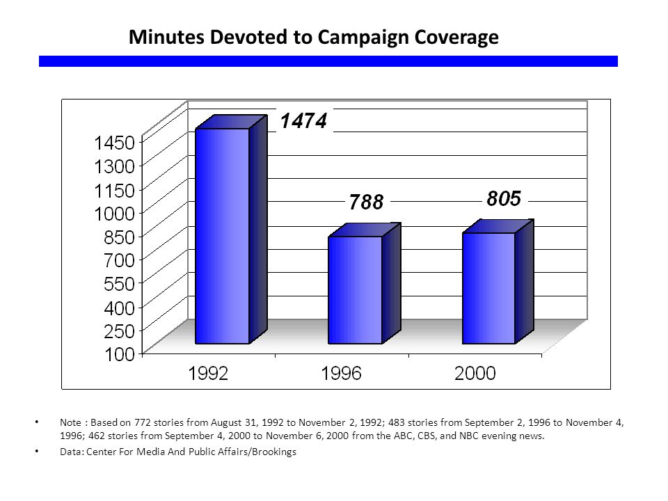 Minutes Devoted to Campaign Coverage Note : Based on 772 stories from August 31, 1992 to November 2, 1992; 483 stories from September 2, 1996 to Novem