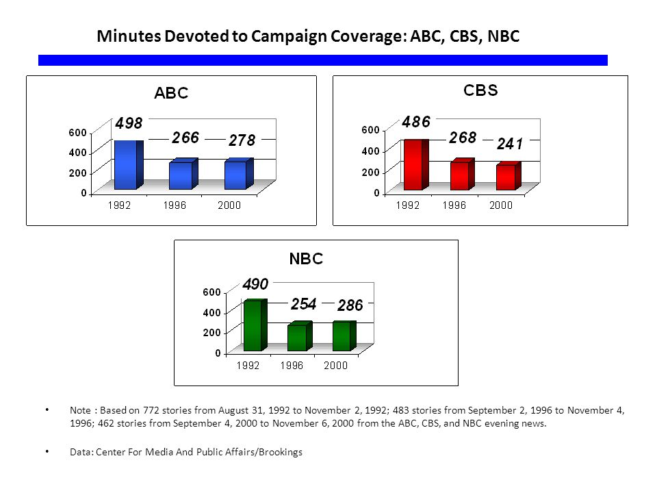Minutes Devoted to Campaign Coverage: ABC, CBS, NBC Note : Based on 772 stories from August 31, 1992 to November 2, 1992; 483 stories from September 2