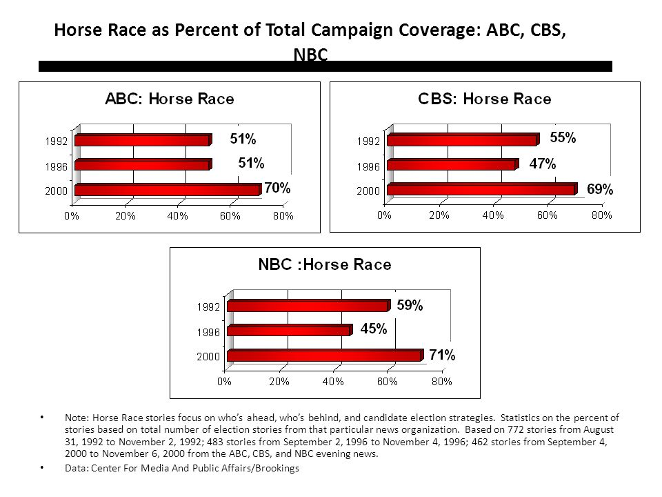 Horse Race as Percent of Total Campaign Coverage: ABC, CBS, NBC Note: Horse Race stories focus on whos ahead, whos behind, and candidate election stra