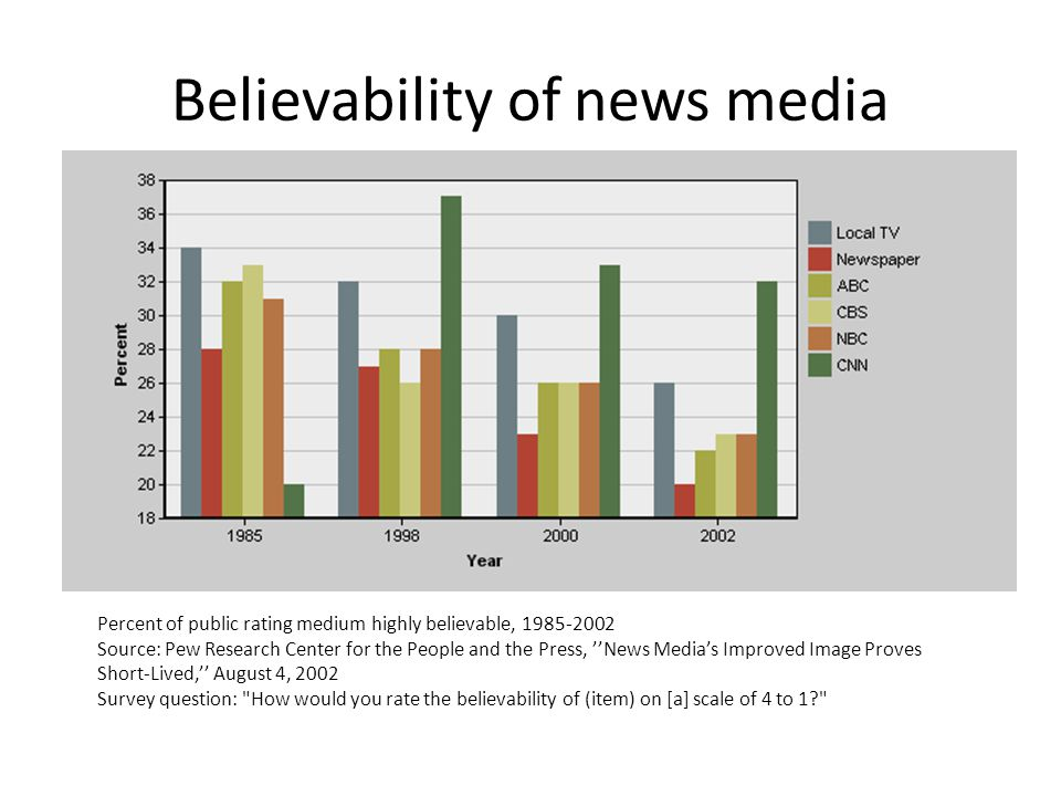 Believability of news media Percent of public rating medium highly believable, 1985-2002 Source: Pew Research Center for the People and the Press, New