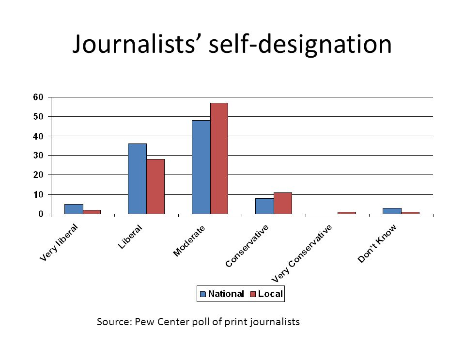 Journalists self-designation Source: Pew Center poll of print journalists