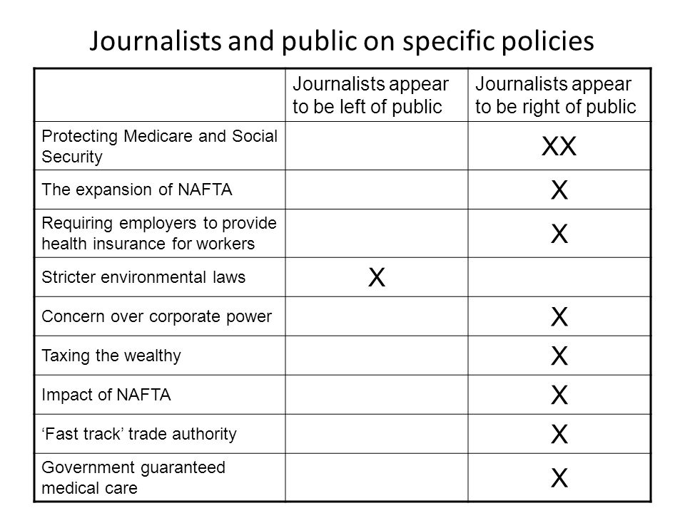 Journalists and public on specific policies Journalists appear to be left of public Journalists appear to be right of public Protecting Medicare and S