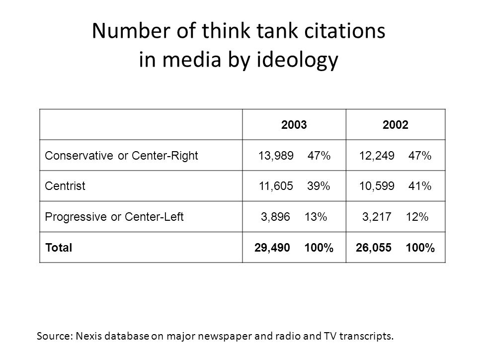 Number of think tank citations in media by ideology 20032002 Conservative or Center-Right13,989 47%12,249 47% Centrist11,605 39%10,599 41% Progressive