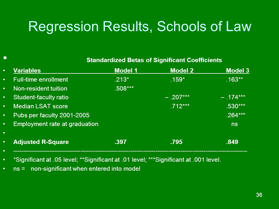 Regression Results, Schools of Law Standardized Betas of Significant Coefficients VariablesModel 1Model 2Model 3 Full-time enrollment.213*.159*.163**