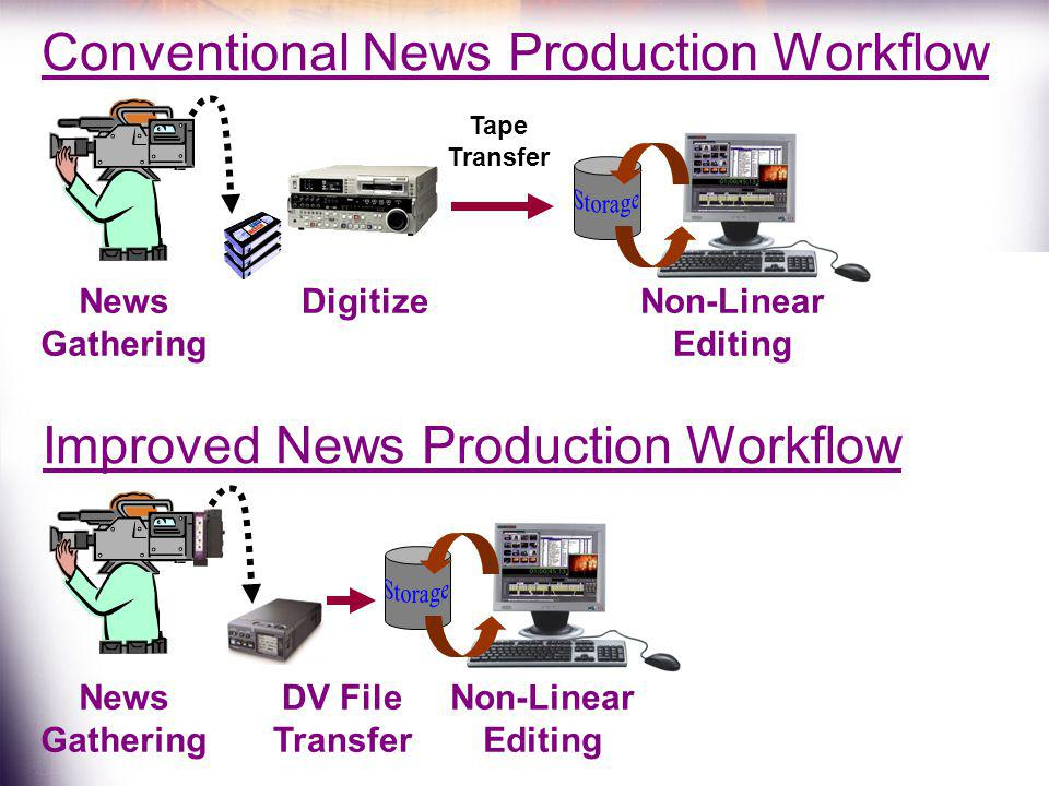 Conventional News Production Workflow News Gathering Tape Transfer DigitizeNon-Linear Editing Improved News Production Workflow Non-Linear Editing New