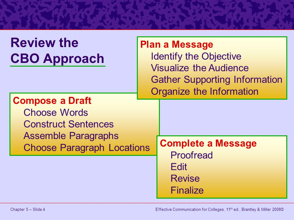 Effective Communication for Colleges, 11 th ed., Brantley & Miller 2008©Chapter 5 – Slide 4 Review the CBO Approach Compose a Draft Choose Words Const