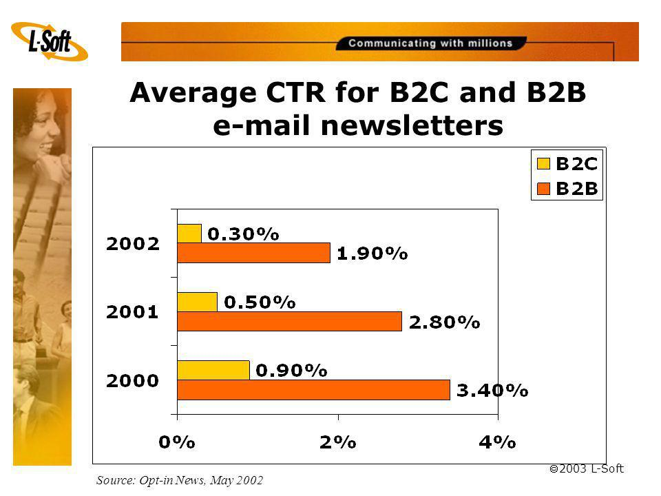 ã 2003 L-Soft Average CTR for B2C and B2B e-mail newsletters Source: Opt-in News, May 2002