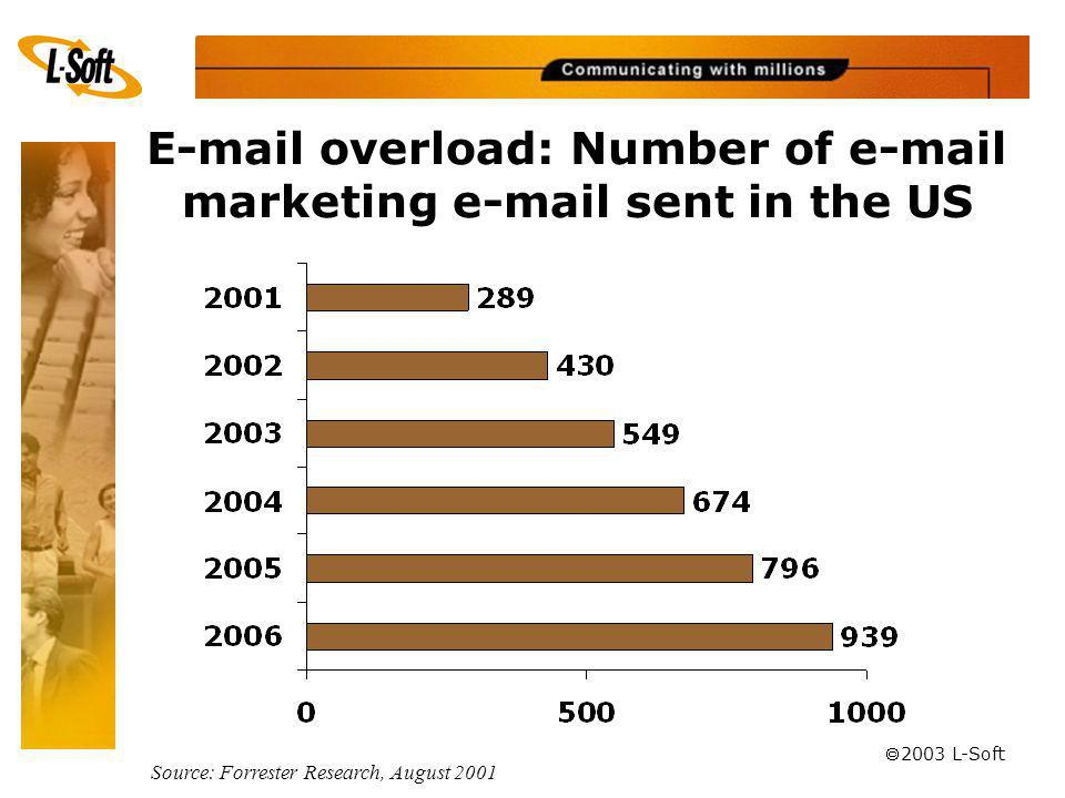 ã 2003 L-Soft E-mail overload: Number of e-mail marketing e-mail sent in the US Source: Forrester Research, August 2001