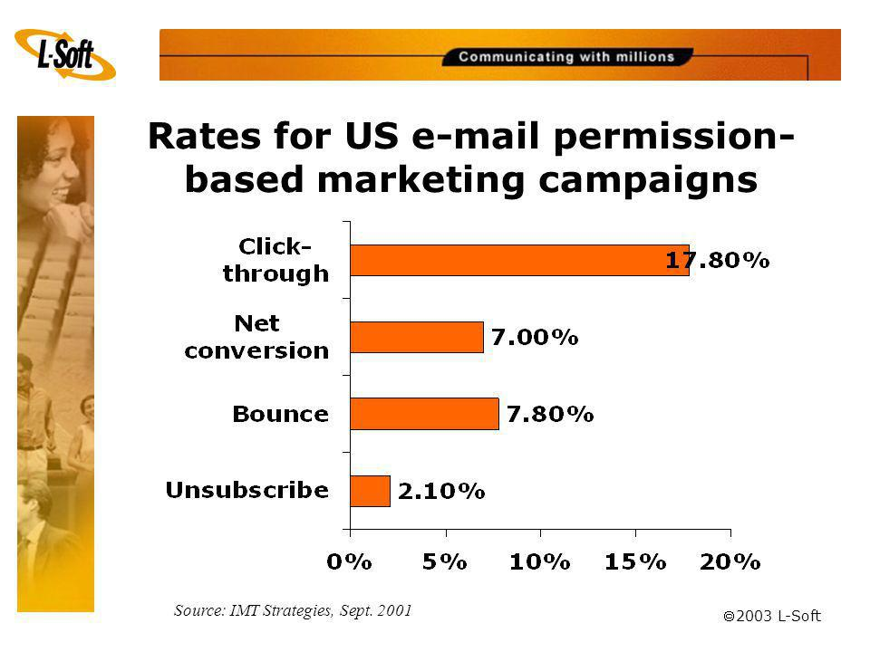 ã 2003 L-Soft Rates for US e-mail permission- based marketing campaigns Source: IMT Strategies, Sept.