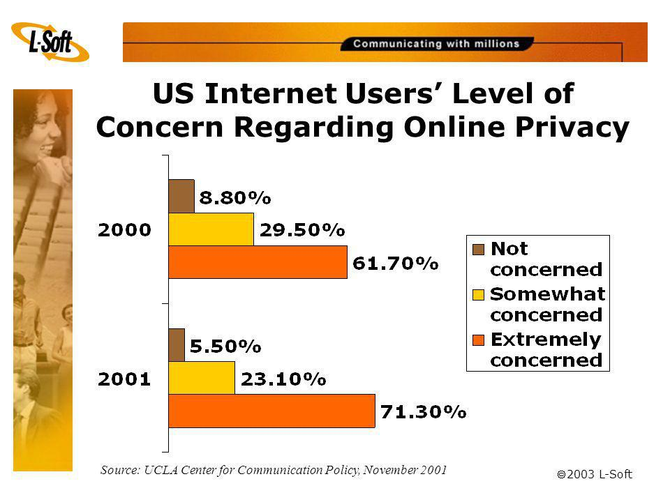 ã 2003 L-Soft US Internet Users Level of Concern Regarding Online Privacy Source: UCLA Center for Communication Policy, November 2001